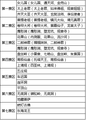 欢乐西游2016年10月13日停机维护更新公告